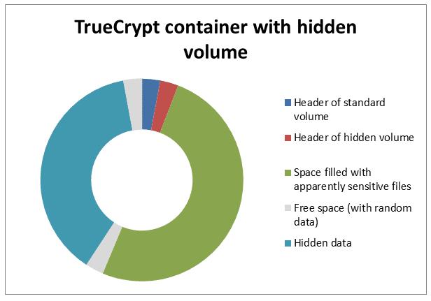 tch chart 2