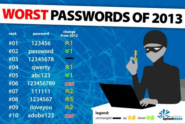 WorstPasswords-2013