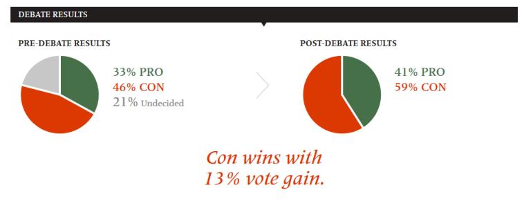snowden debate results