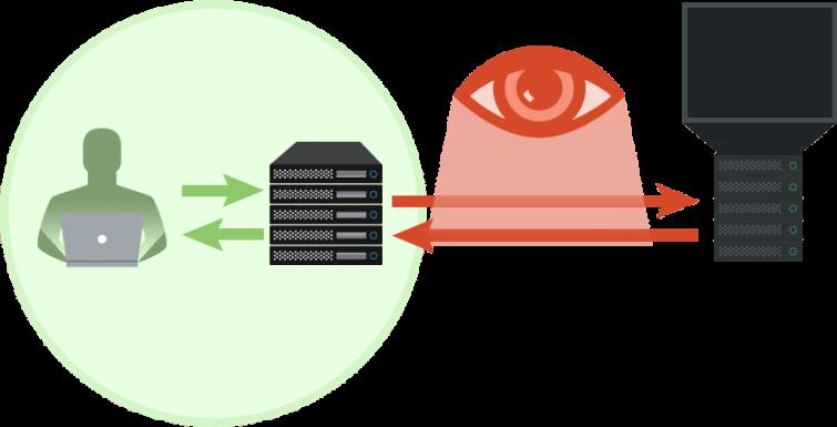 VPN-3rd-Party-DNS