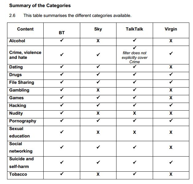 UK porn filter censorship  categories