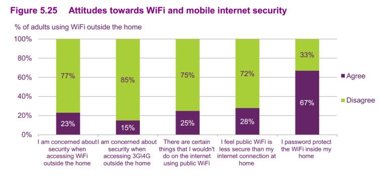 WiFi public secuity