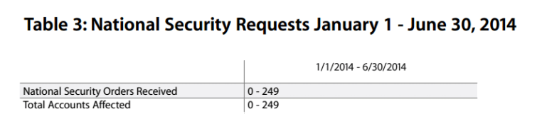 Apple transparency report secuirty requests