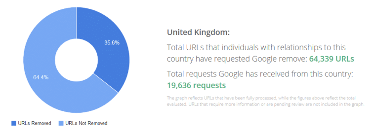 Right to be forgotten UK requests