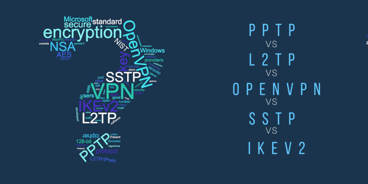 OpenVPN vs IKEv2 vs PPTP vs L2TP/IpSec vs SSTP - Ultimate Guide to