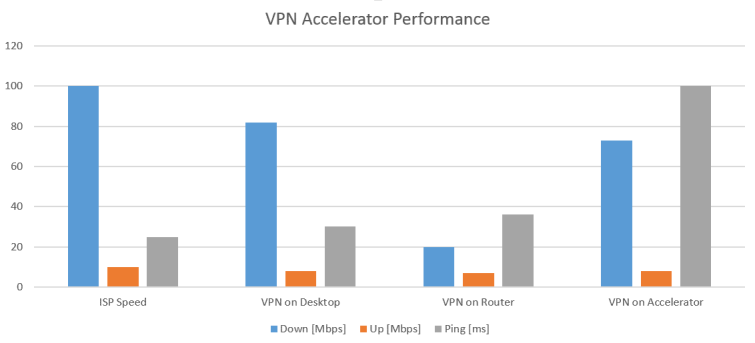 Sabai_VPN_Accelerator_Performance