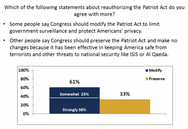 ACLU poll results
