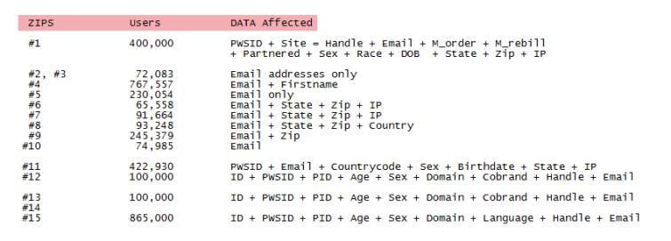 hacked-data