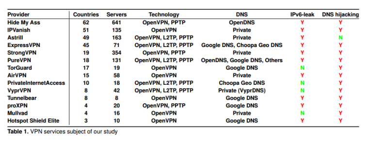 Report raps VPNs for IPv6 DNS leakage