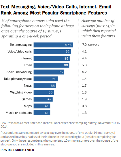 Pew Email on Smartphones