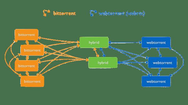 WebTorrent diagram