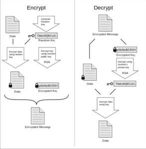 OpenPGP Standard