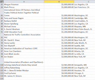 guccifer2.0 donors