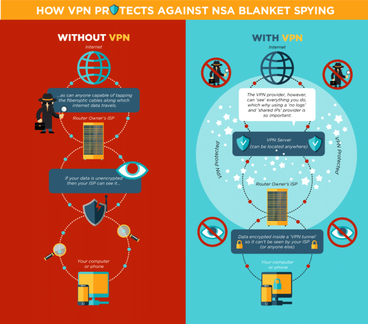 how_vpn_protects_you_NSA_spying-01