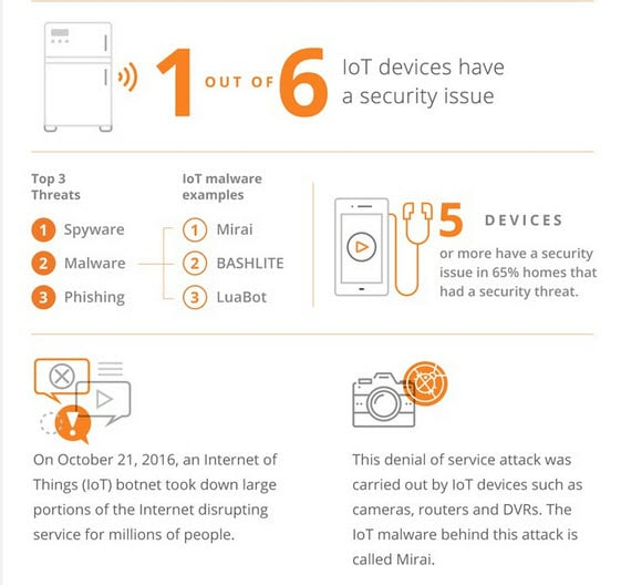 Luma IoT security study