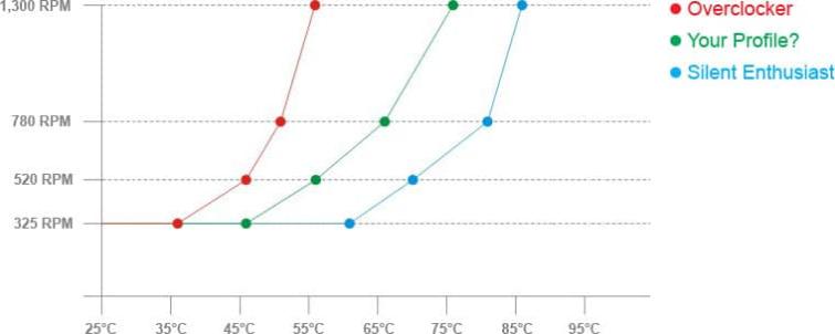 Accelero Hybrid III Fan Profile