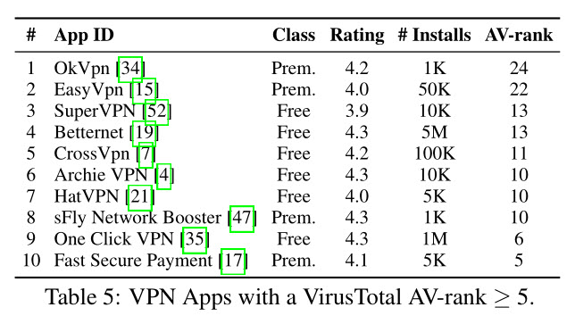 Android VPN apps viruses