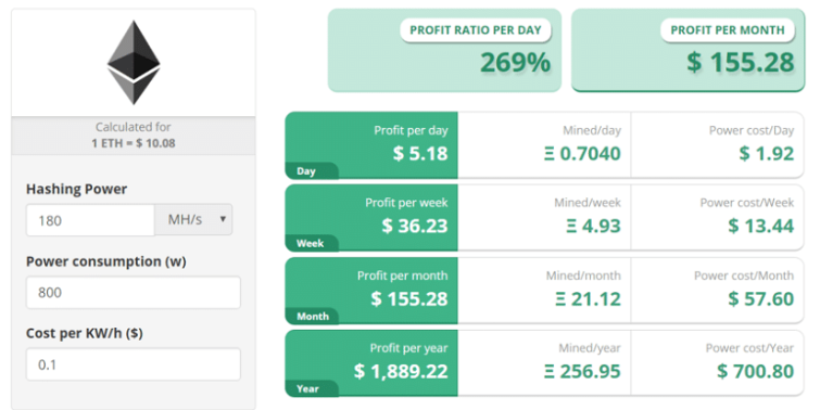 Ethereum Mining Profitability