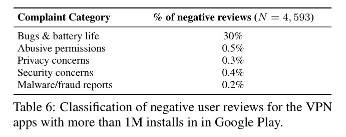 VPN apps complaints