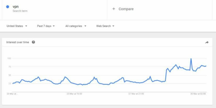 Interest in VPNs Spikes after US Vote