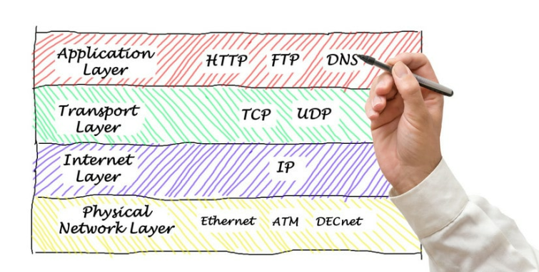 OpenVPN over TCP vs  UDP | what are they and what should you