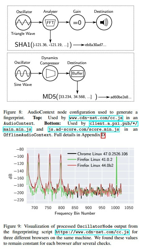 Audio fingerprinting details