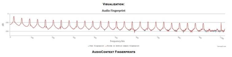 Audiocontext fingerprint