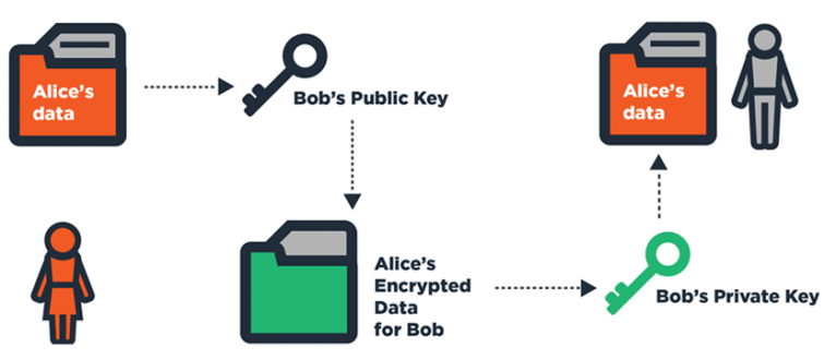 Asymmestric encryption