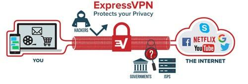 Expressvpn Safety