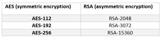 OpenVPN vs IKEv2 vs PPTP vs L2TP/IpSec vs SSTP - Ultimate