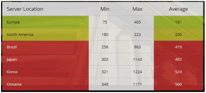 5 Best Vpns For Fortnite02 E1520345010921