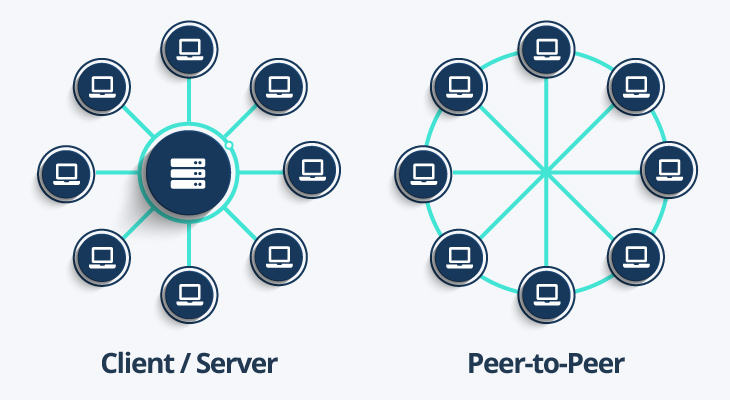 how client/server and p2p torrenting works