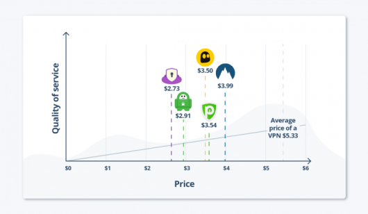 10 Cheap VPN Services – Cost As Low As $0.01 Per Month