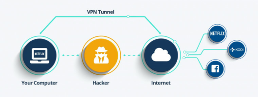 Best VPN Services of 2019 | Tested & Trusted by ProPrivacy com