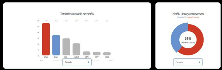 Netflix content by country
