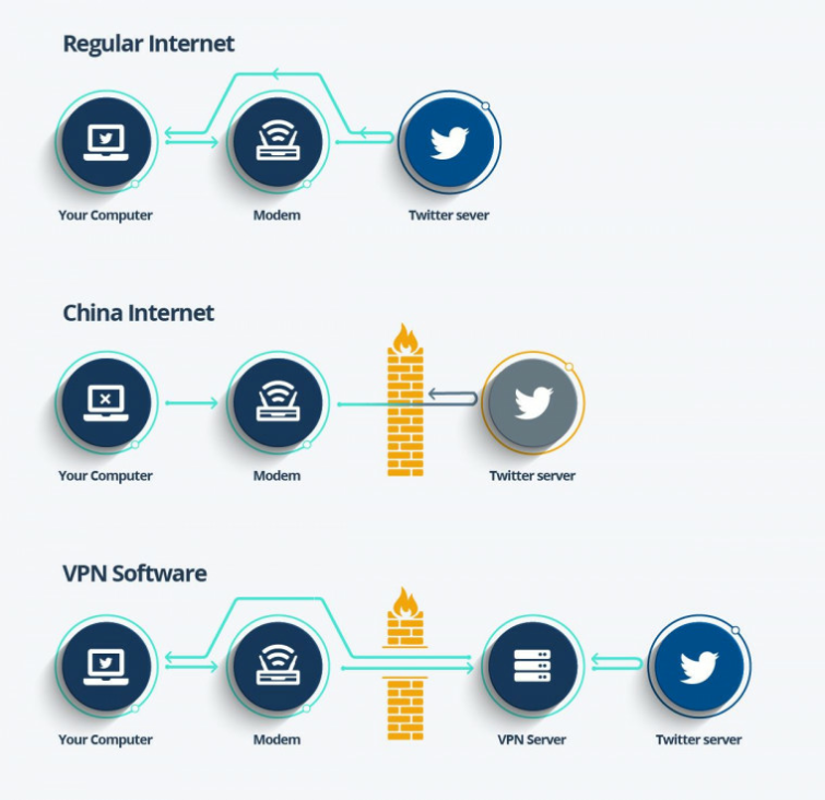 how a VPN bypasses the great firewall of China