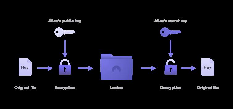 How NordLocker works