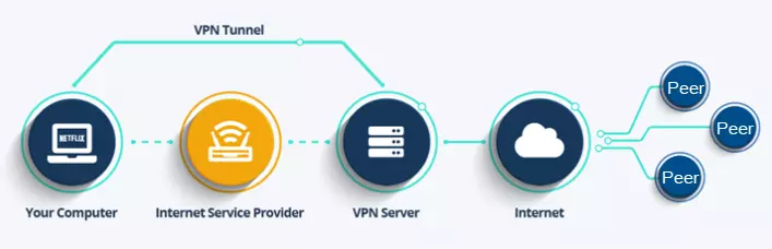 How a VPN works with P2P
