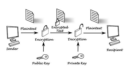S/MIME encryption