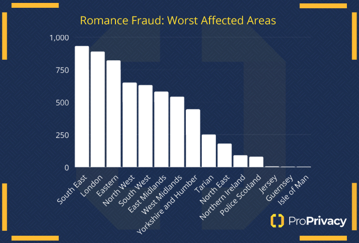 location of people effected by romance scams