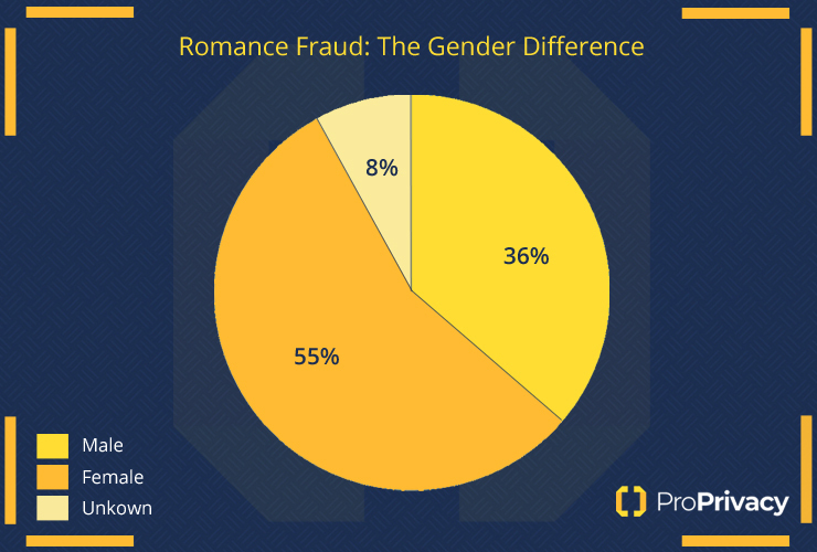 Gender difference of romance scams