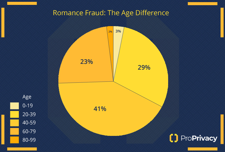 Ages targeted by romance scams