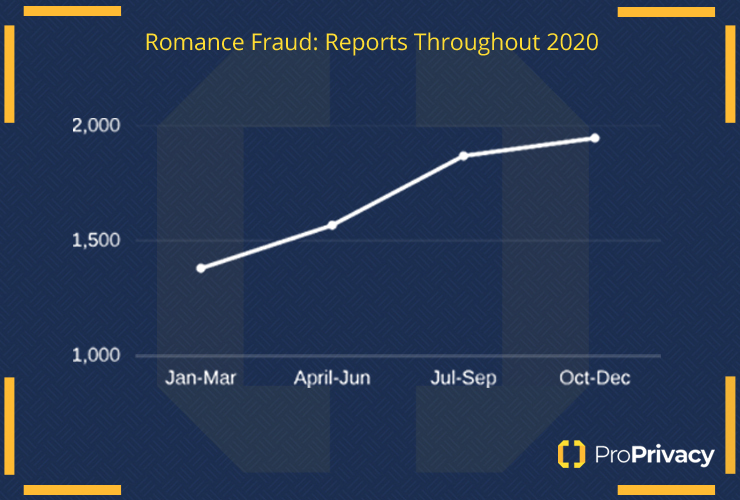 Romance fraud statistics